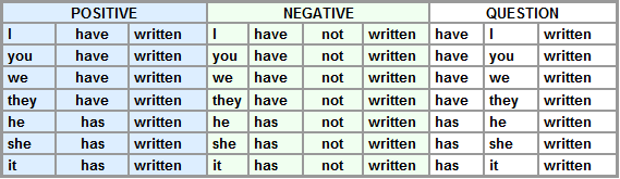present perfect simple table